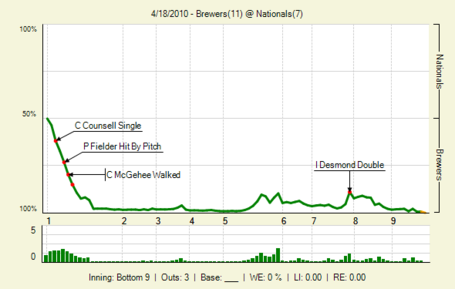 20100418_brewers_nationals_0_90_lbig__medium