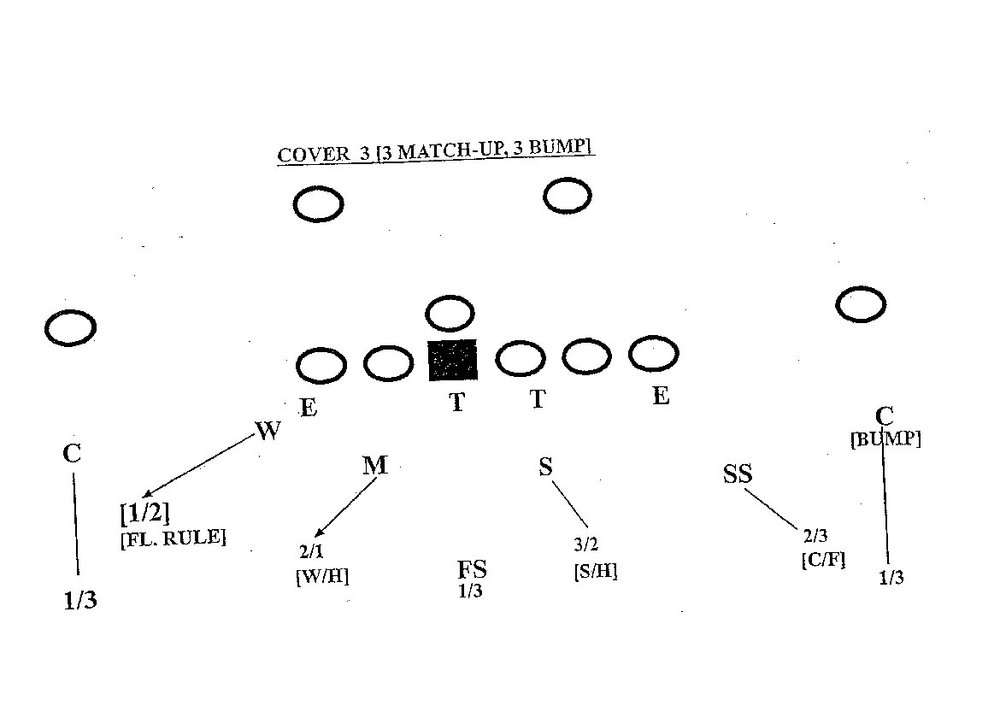 defensive back techniques  cover  pattern read examples   shakin    by the diagram you can see saban calls them weak strong hook zones  and curl flat for the outer zones  its just terminology  in his cover   the strongside