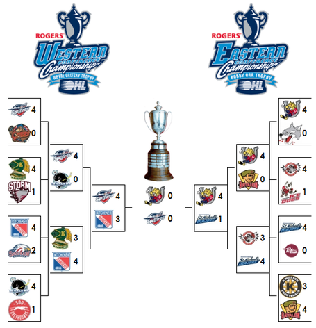 Ohlplayoffchart_medium