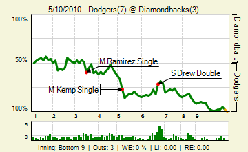 20100510_dodgers_diamondbacks_0_81_live_medium