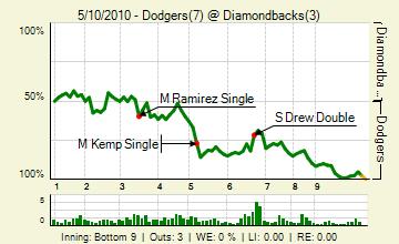 20100510_dodgers_diamondbacks_0_81_live_medium