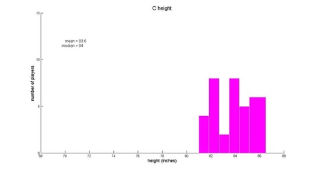 C_20histogram_medium