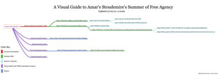 Amare_free_agency_map_update_1_medium