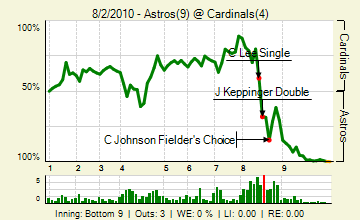 20100802_astros_cardinals_0_83_live_medium