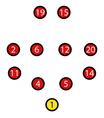 Stephen Harts most probable starting lineup against Cyprus on May 30, 2009. By the author.
