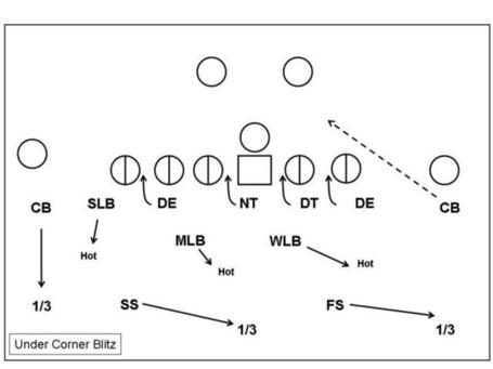 Slide9undercornerblitz_medium