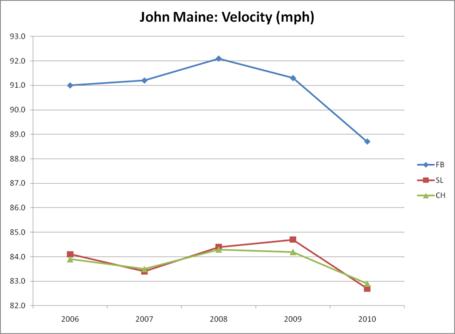 Maine-velocity_medium