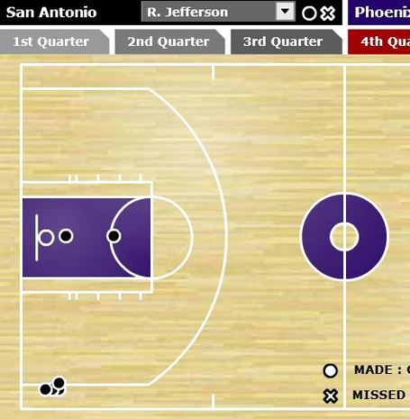 Richard-jefferson-4th-quarter-chart_medium