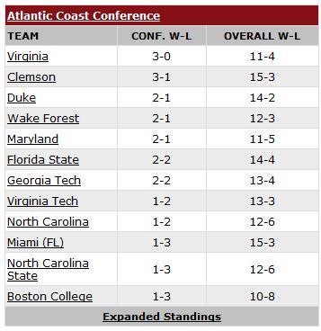 ACC Standings - January 17, 2010