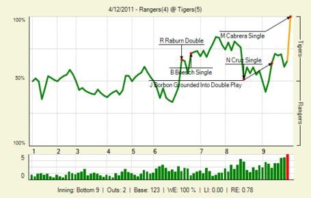 20110412_rangers_tigers_0_20110412153834_lbig__medium