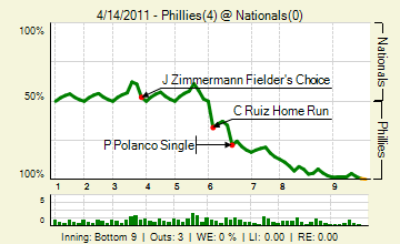 20110414_phillies_nationals_0_20110414201803_live_medium