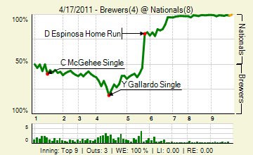 20110417_brewers_nationals_1_20110417164231_live_medium