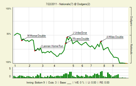20110722_nationals_dodgers_0_2011072303432_lbig__medium