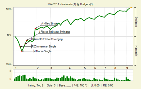 20110724_nationals_dodgers_0_20110724175734_lbig__medium