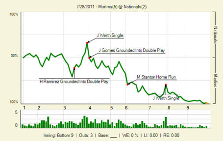20110728_marlins_nationals_0_20110728152534_lbig__medium