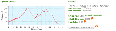 Profil_4ieme_etape_2011-2_medium