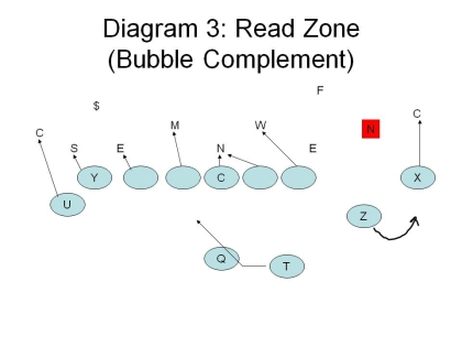 Alley-diagram-3-read-zone-bubble_medium