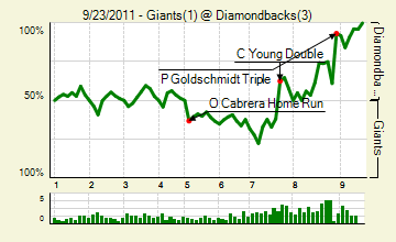 20110923_giants_diamondbacks_0_score_medium
