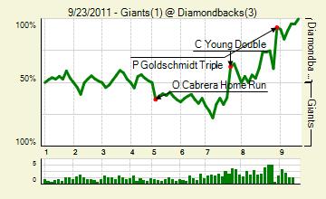 20110923_giants_diamondbacks_0_score_medium