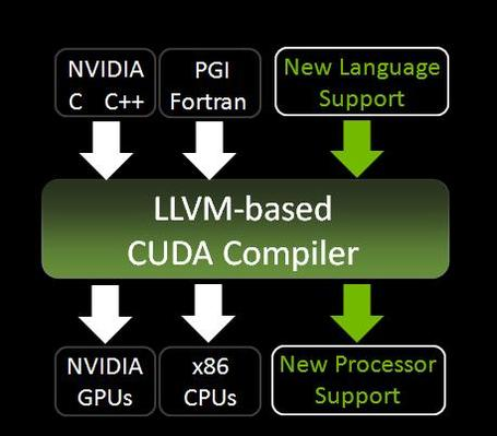 Llvmcompilerdiagram_jpg_medium