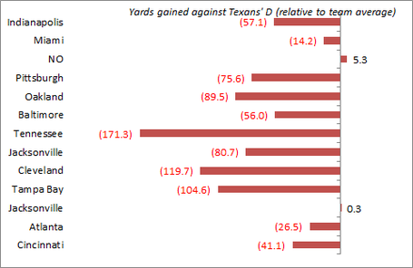 Texans_d_yards_medium