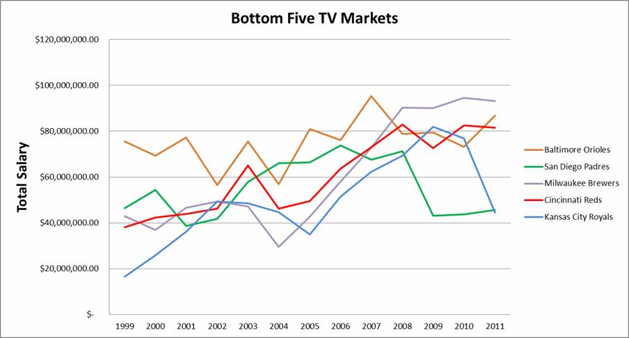 TV Market Size and MLB Payroll - Royals Review