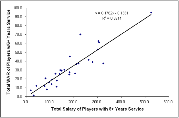 Graph_4_warv_salary_large