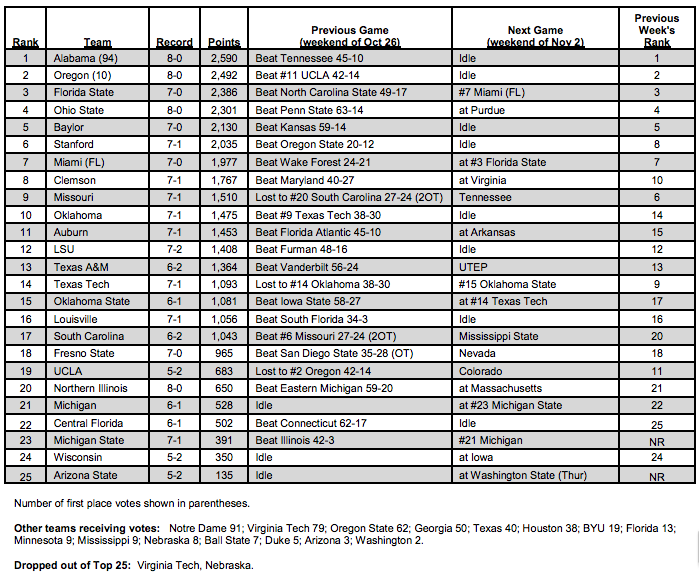 football college rankings ap week alabama poll associated bcs press harris coaches oregon sbnation state pm lead which toward