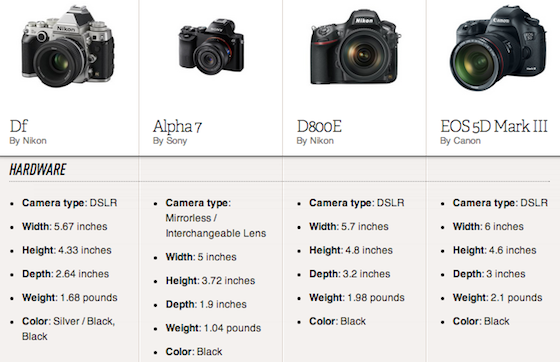 Spec Sheet Nikon Df Takes On Sony S Tiny Full Frame