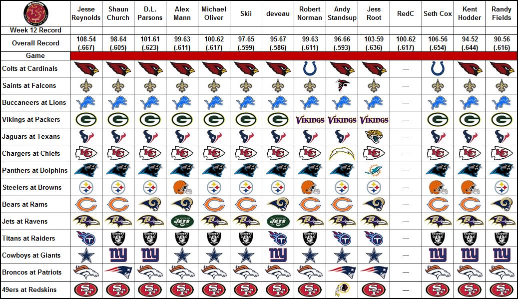 NFL expert picks, Week 12: - Revenge of the Birds