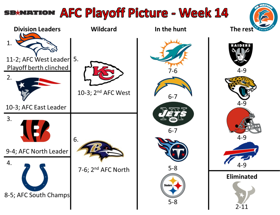 AFC Playoff Picture - Week 14 - The Phinsider