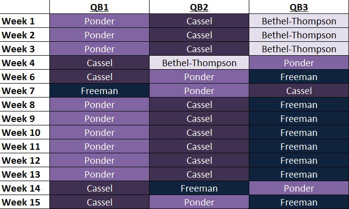 Vikings Qb Depth Chart Medium