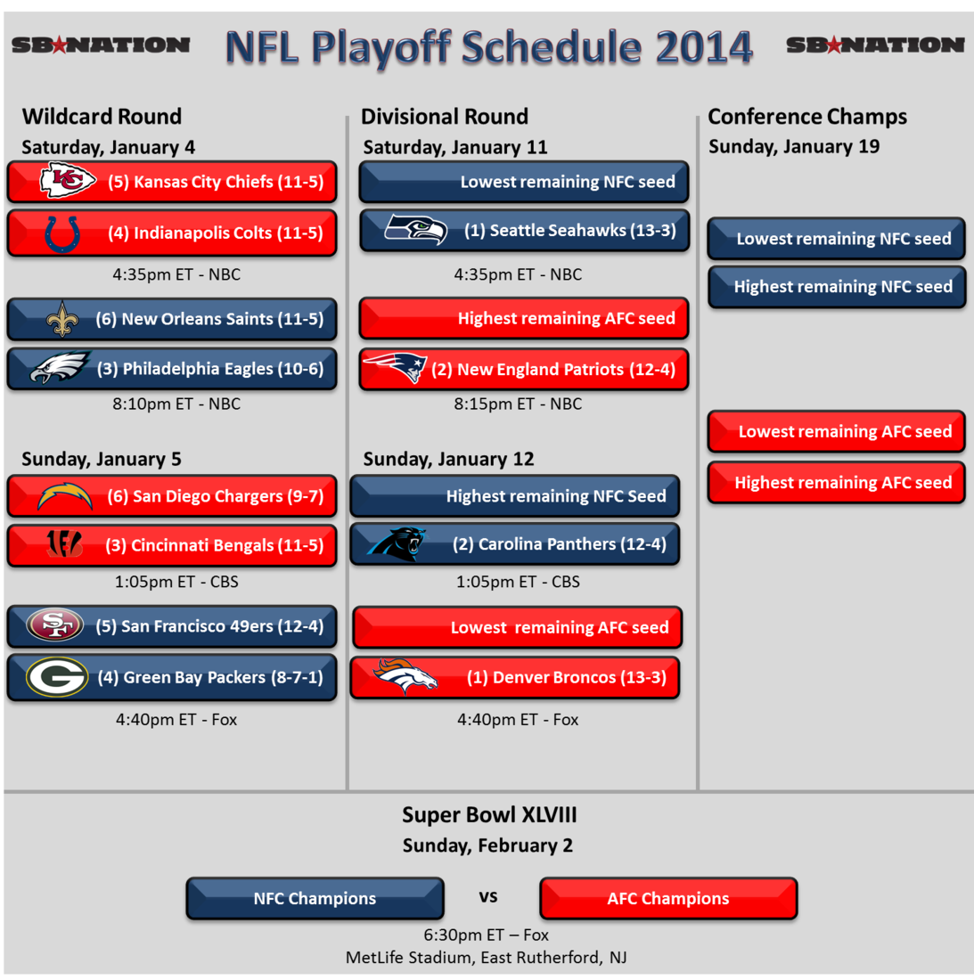 San Diego Chargers Game Channel: NFL Playoff Schedule 2014: Kansas City Chiefs Will Face
