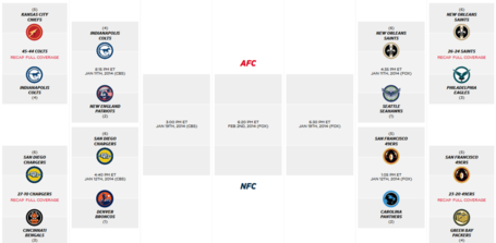 2014 Nfl Playoff Bracket Afc Schedule For 2nd Round Set