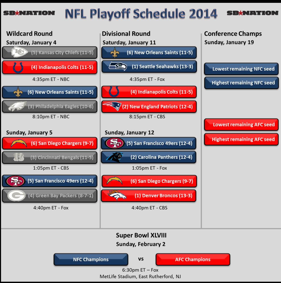Denver Broncos Depth Chart: Denver Broncos Depth Chart Playoffs