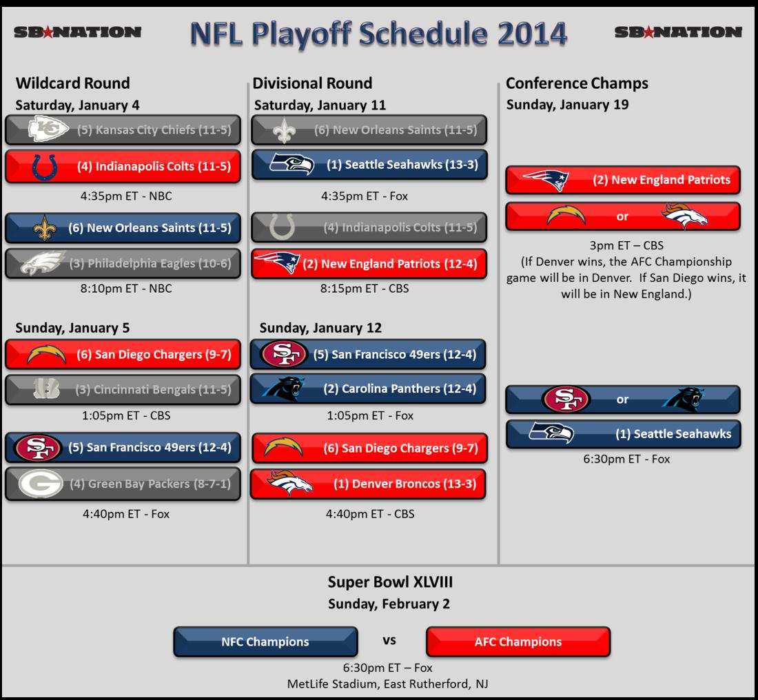 NFL Playoffs Schedule 2014: Conference Championships half