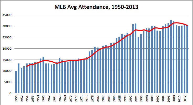 Major League attendance trends past, present, and future