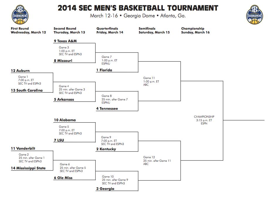 Kentucky Wildcat Basketball: The SEC Tournament Schedule and