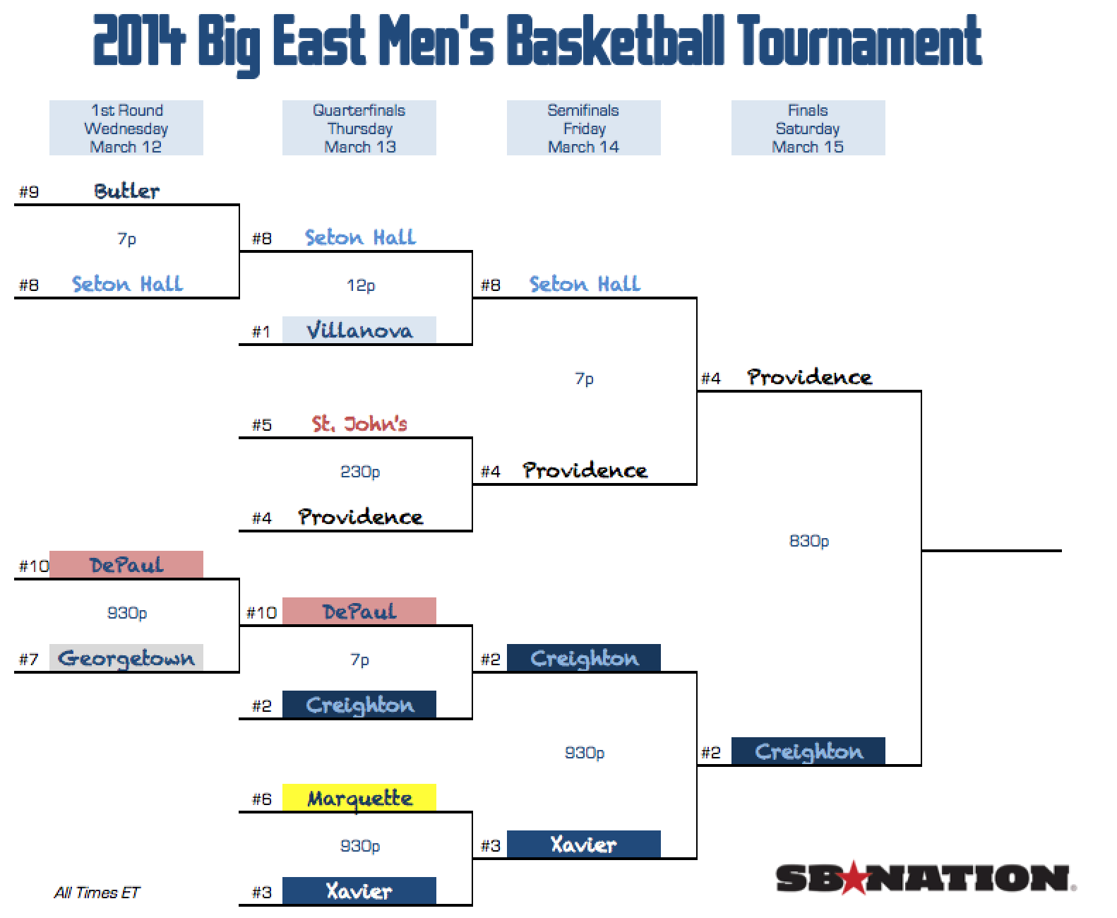 Big East Tournament 2014: Providence and Creighton will ...